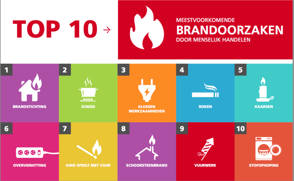Top 10 brandoorzaken