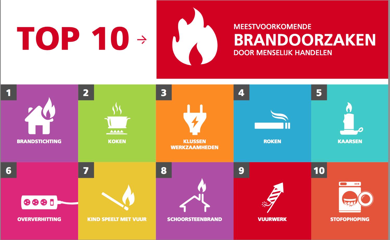 Top 10 brandoorzaken